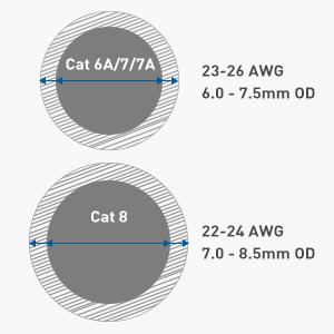Outside Diameter Compatibility