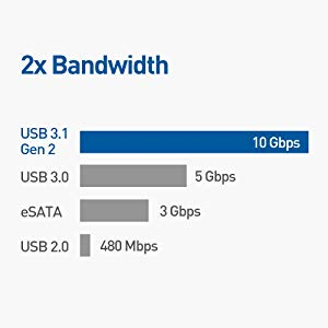 USB C 10Gbps