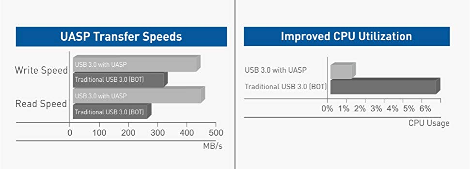 with Optional USB Power 202041-BLK Cable Matters USB to SATA Adapter USB 3.0 to SATA Adapter//USB 3 to SATA Adapter