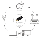 Cable Matters Wireless AC600 Dual-Band USB Adapter