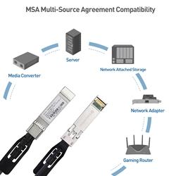 Dell Huawei SFP+ Cable Mikrotik Juniper Mellanox Compatible with Cisco D-Link Netgear Supermicro Devices 2m Ubiquiti Cable Matters 10GBASE-CU Passive Direct Attach Copper Twinax SFP Cable